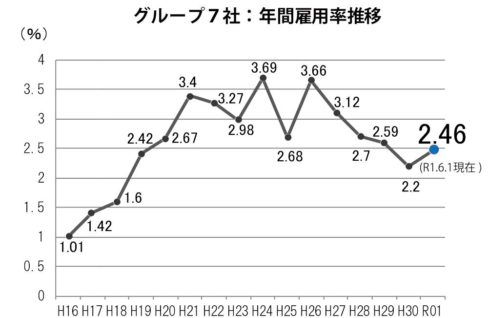 グループ7社:年間雇用率推移